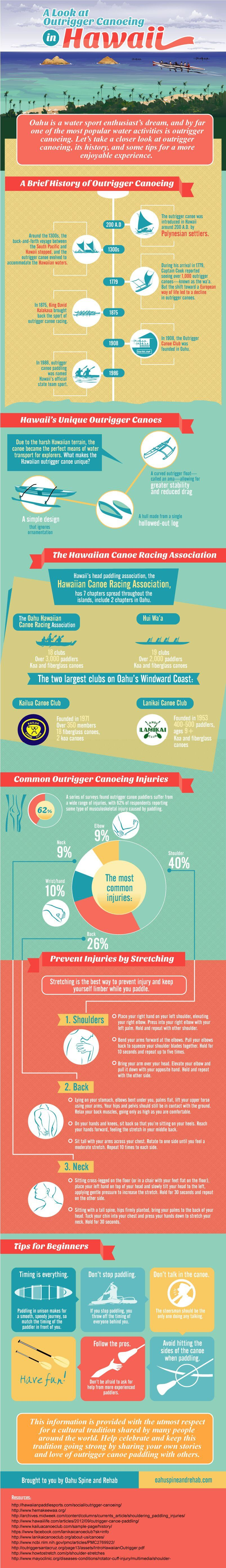 A Look at Outrigger Canoeing in Hawaii (Infographic)