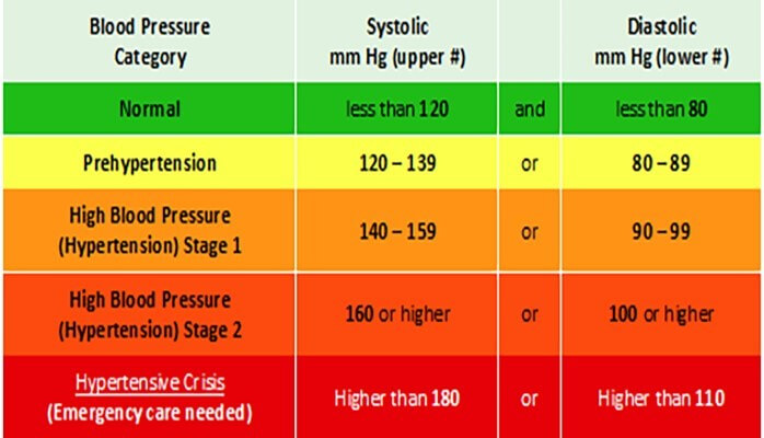 general relationship between heart rate and blood pressure