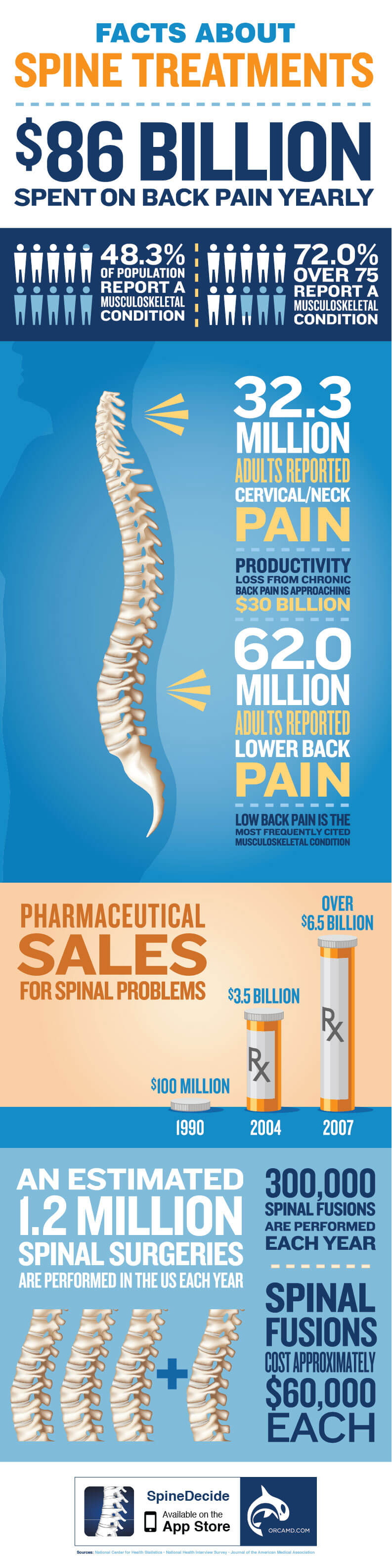 Spine Treatment Facts