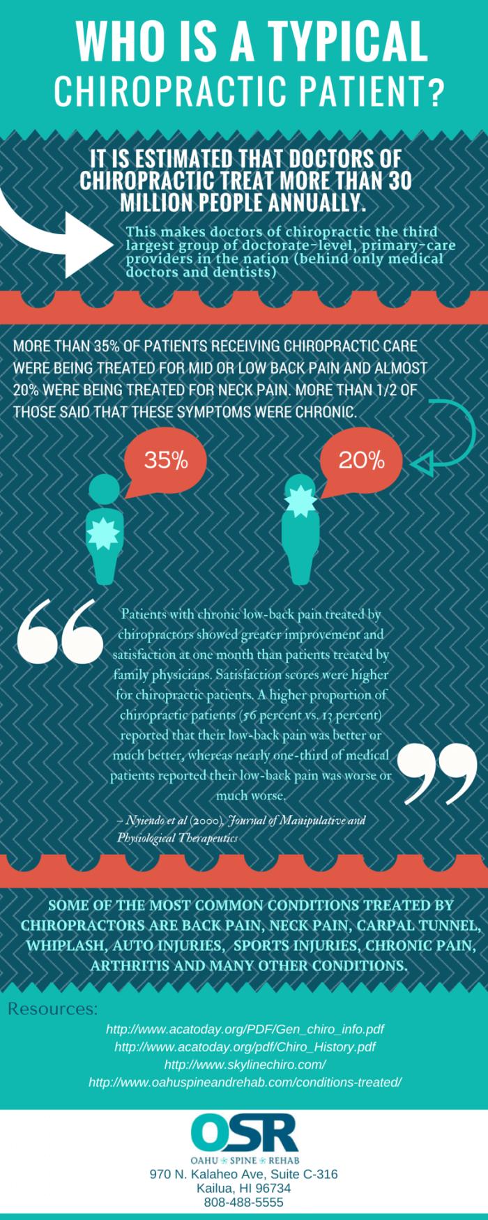 chiropractor infographic